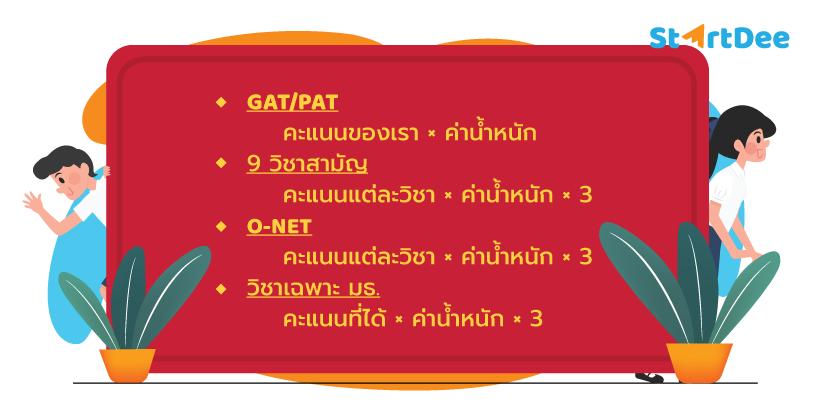 วิธีคำนวณคะแนน-TCAS-รอบ-3-มธ-1
