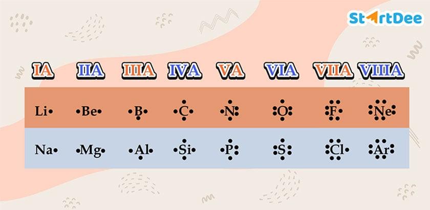 สัญลักษณ์แบบจุดของลิวอิส-3