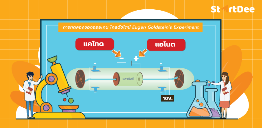 แบบจำลองอะตอมของทอมสัน-ออยเกน-โกลด์ชไตน์