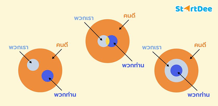 การอนุมาน-ภาษากับเหตุผล-ภาษาไทย-ม6