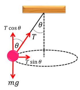 โจทย์ฟิสิกส์-การเคลื่อนที่แบบวงกลม-7-2