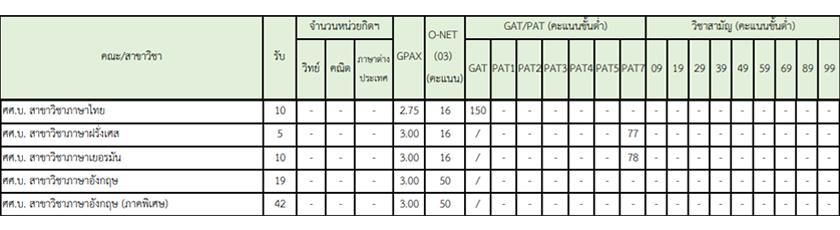 ดู-GPAX-TCAS-รอบ3-มก