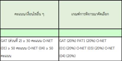 เศรษฐศาสตร์-วิธีคิดคะแนน-TCAS-รอบ-3-มก