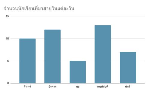 กราฟแท่ง-แบบฝึกหัด-สถิติและข้อมูล-1