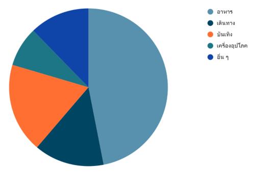 กราฟแท่ง-แบบฝึกหัด-สถิติและข้อมูล-10