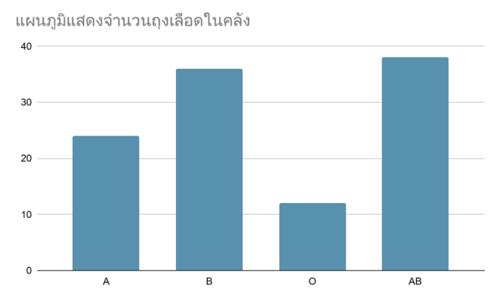 กราฟแท่ง-แบบฝึกหัด-สถิติและข้อมูล-2