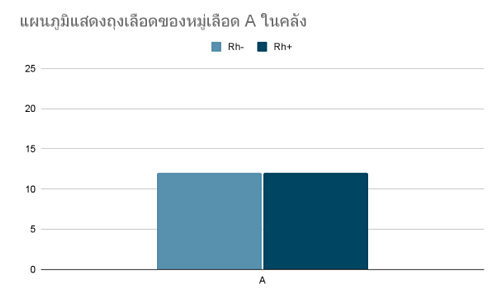 กราฟแท่ง-แบบฝึกหัด-สถิติและข้อมูล-3-1