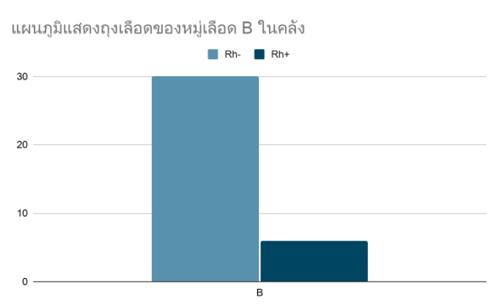 กราฟแท่ง-แบบฝึกหัด-สถิติและข้อมูล-4
