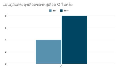 กราฟแท่ง-แบบฝึกหัด-สถิติและข้อมูล-5