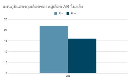 กราฟแท่ง-แบบฝึกหัด-สถิติและข้อมูล-6