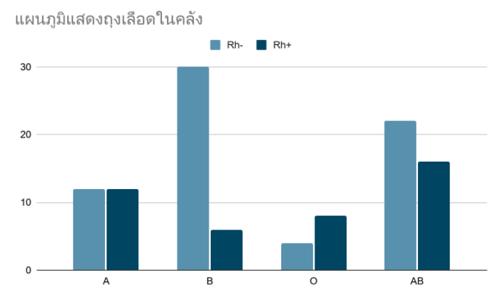 กราฟแท่ง-แบบฝึกหัด-สถิติและข้อมูล-7