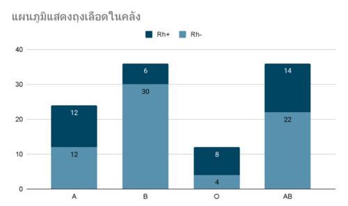กราฟแท่ง-แบบฝึกหัด-สถิติและข้อมูล-8