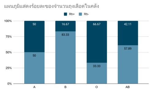 กราฟแท่ง-แบบฝึกหัด-สถิติและข้อมูล-9