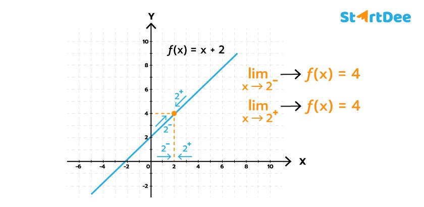 ลิมิต-ฟังก์ชัน-กราฟ-3