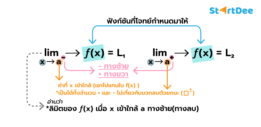 ลิมิต-ฟังก์ชัน-กราฟ-4