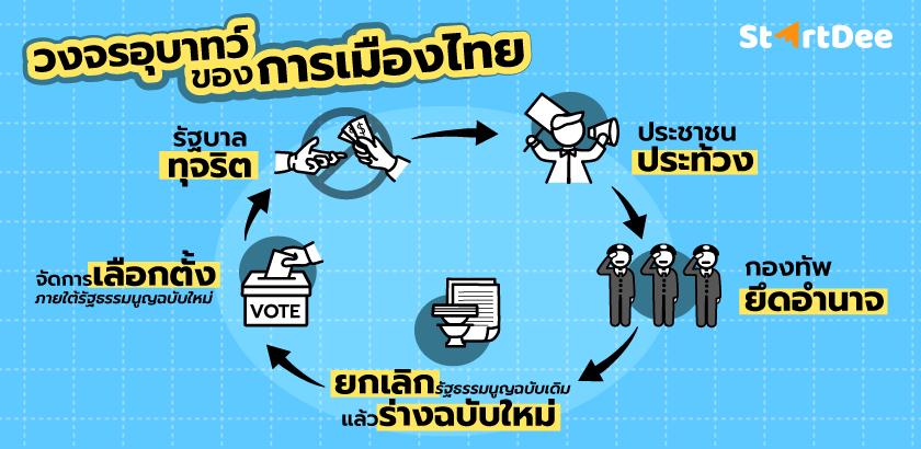 ปัญหาการเมืองไทย