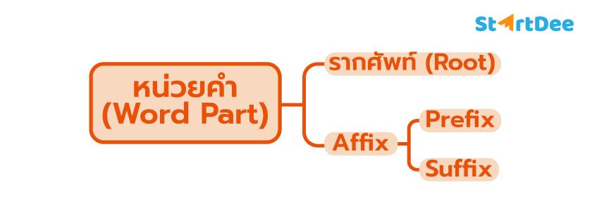 รากศัพท์-affix-ม3-ภาษาอังกฤษ