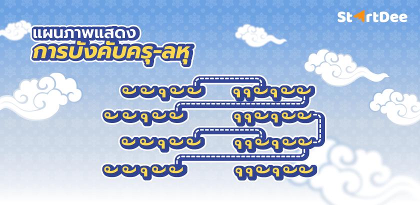 2564-1-28-[Blog]-มงคลสูตรคำฉันท์-ชั้นมัธยมศึกษาปีที่-4-วิชาภาษาไทย-illustration-02-1st-Draft