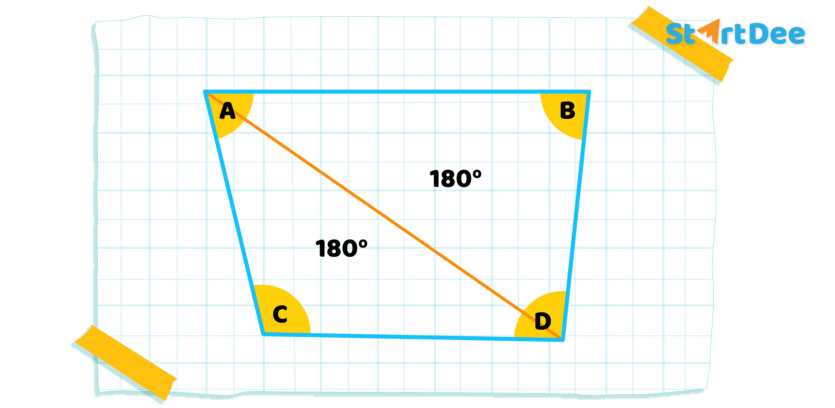 สมบัติ-มุมภายใน-รูปสี่เหลี่ยม