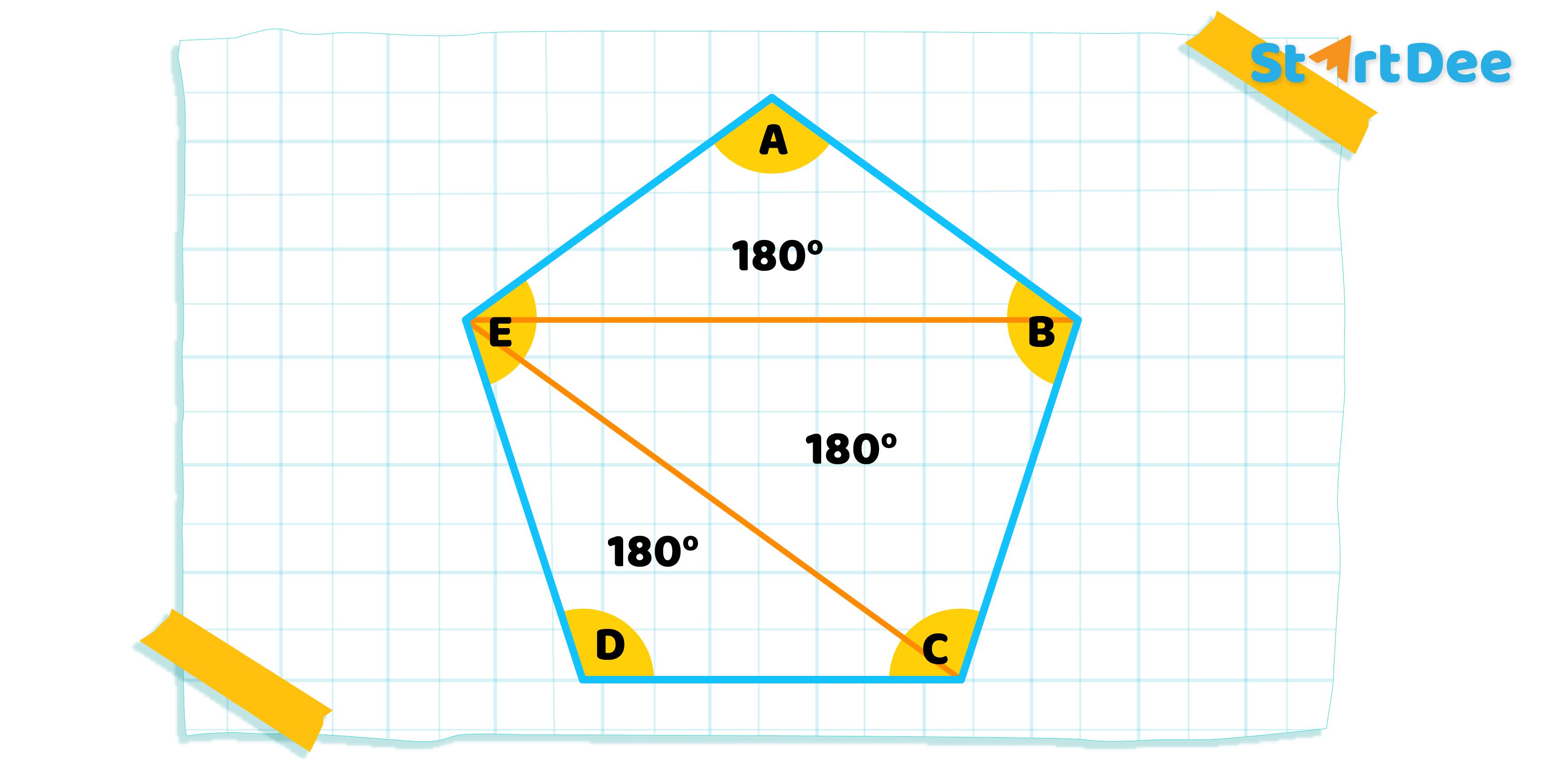 สมบัติ-มุมภายใน-รูปห้าเหลี่ยม