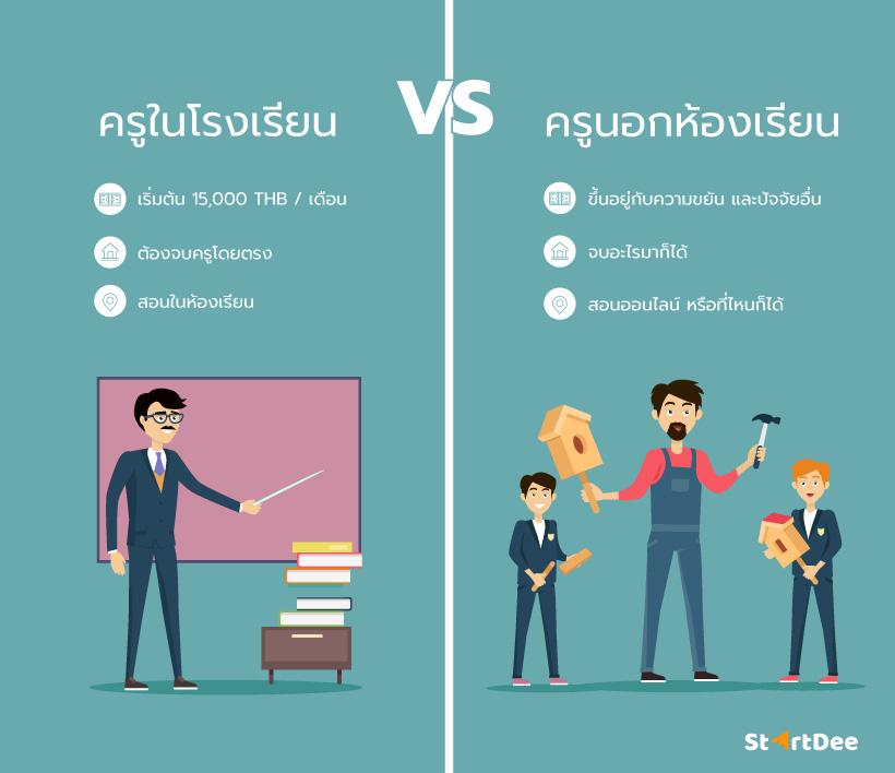 ครูในห้องเรียน VS ครูนอกห้องเรียน